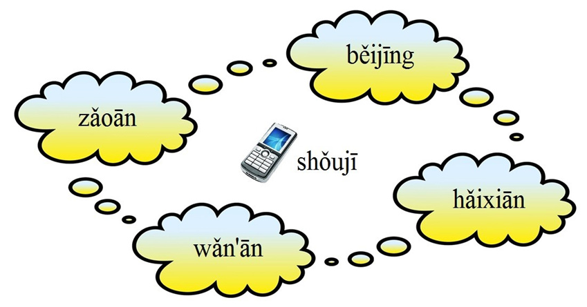 A New Way To Practice Chinese Tones