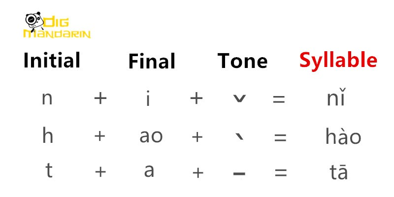 chinese initial final tone