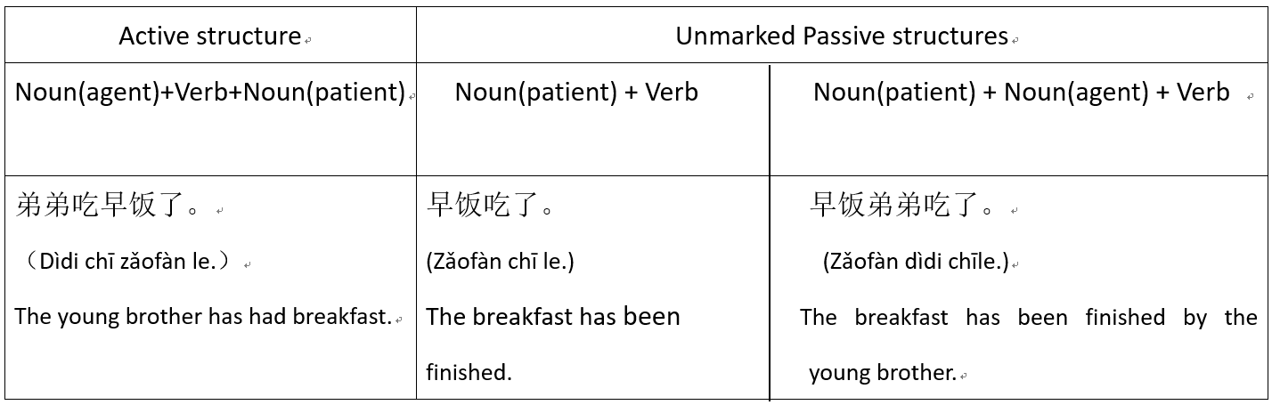 unmarked-passive-sentence-in-chinese