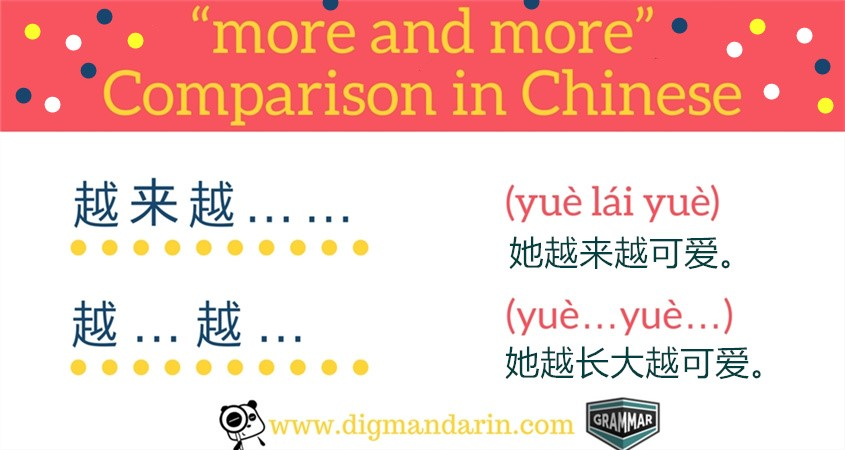 More And More Comparison In Chinese
