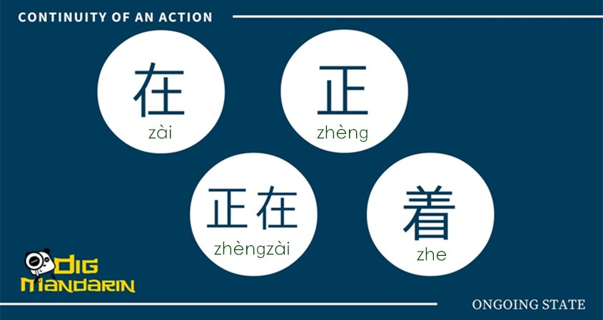 How To Express An Ongoing State Or A Continuity Of An Action In Chinese