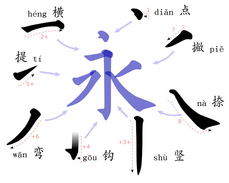 chinese stroke order yong