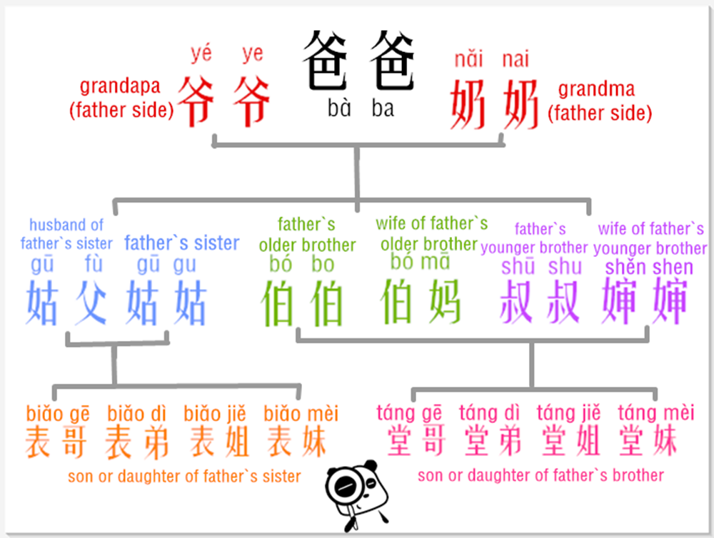 Learn Chinese Relative Addresses In An Easy Way – Father`s Side