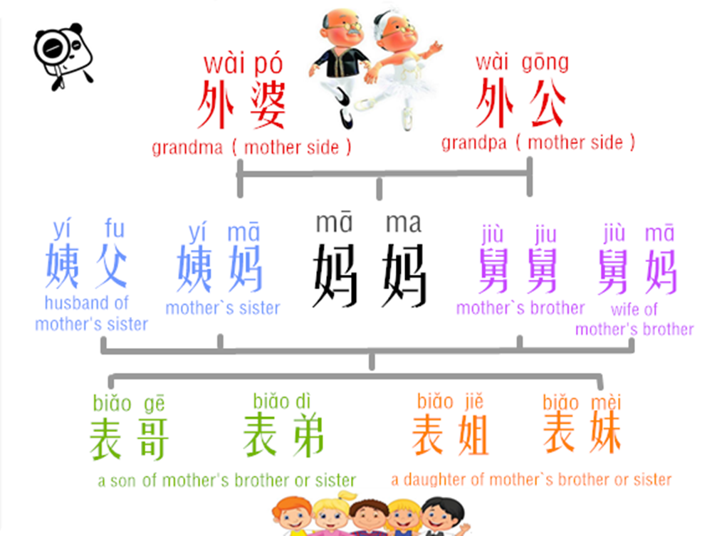 Learn Chinese Relative Addresses In An Easy Way – Mother`s Side