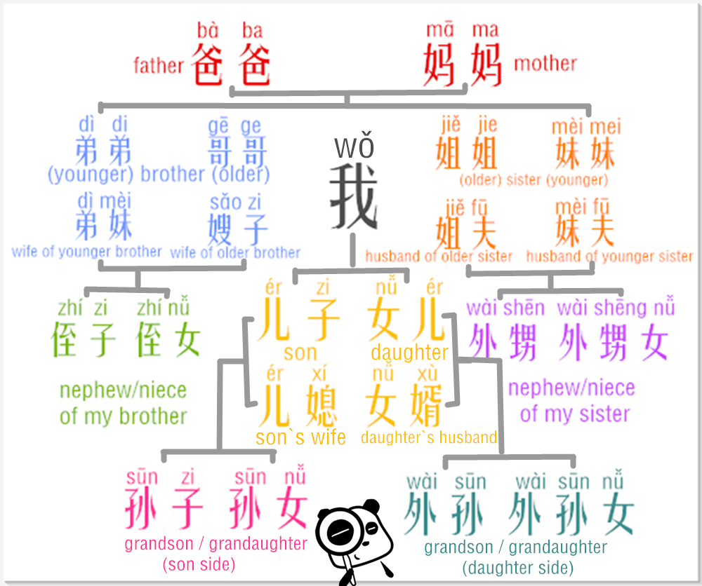 Learn Chinese Relative Addresses In An Easy Way –relatives In My Family