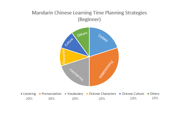 time planning strategies