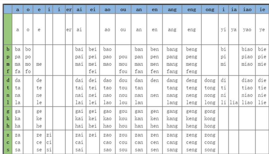 chinese pinyin chart