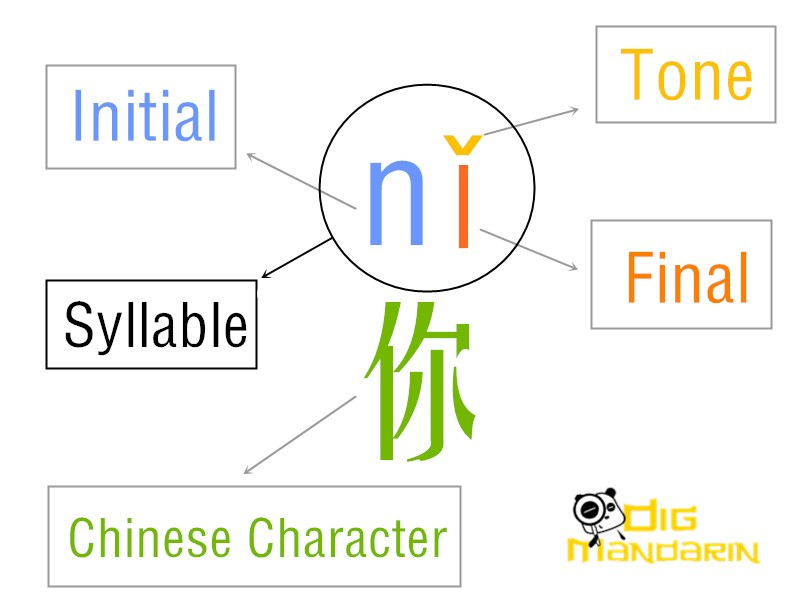 pinyin syllable