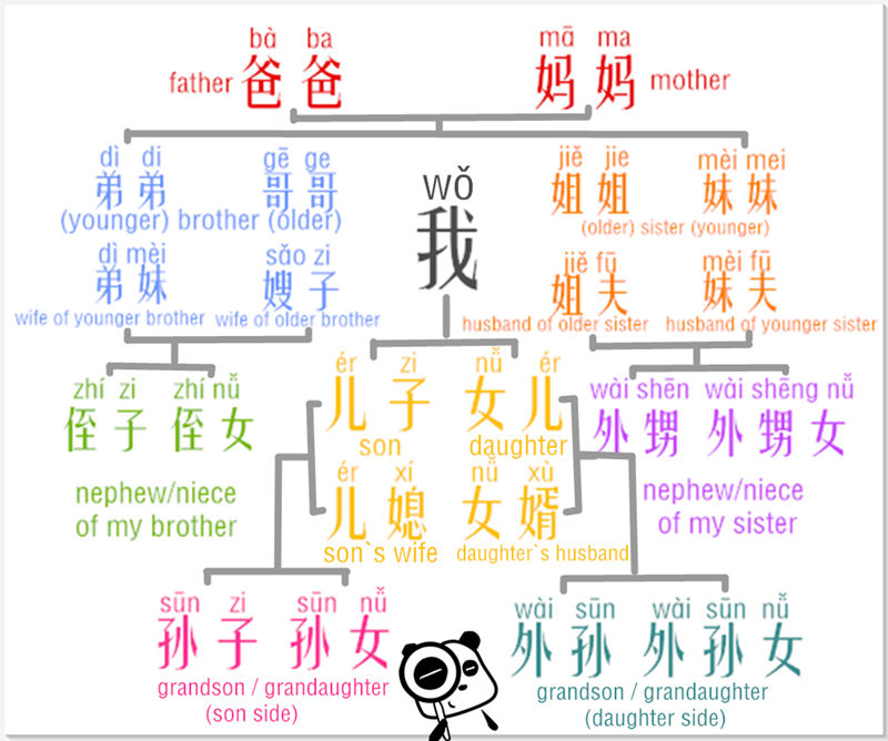 learn chinese vocabulary fast