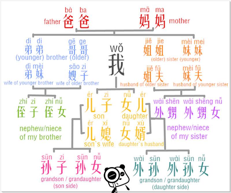 快速学习汉语词汇