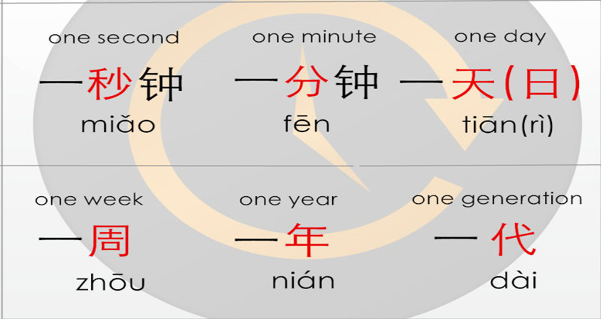 Chinese Measure Words (Part 7): Time, Units Of Measure