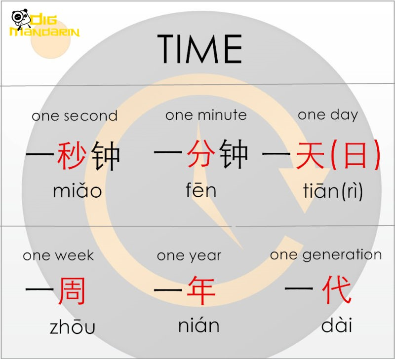 mesure words time