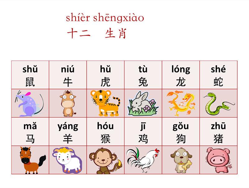 chinese horoscope pinyin